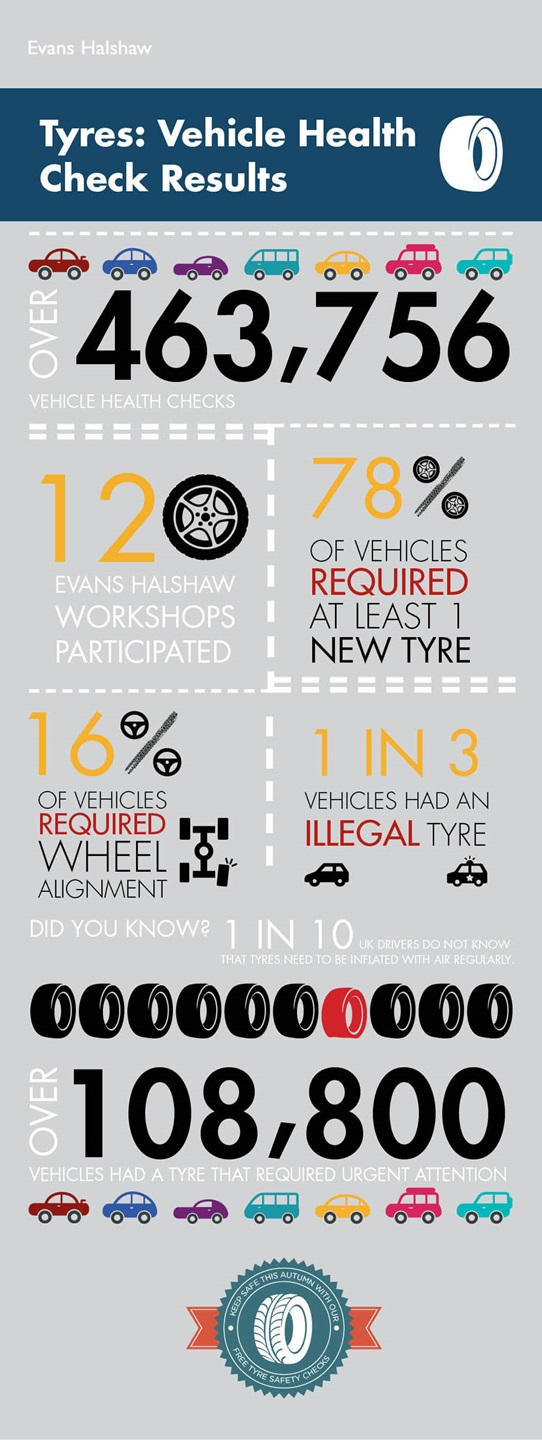 Tyres Vehicle Health Check Results Infographic