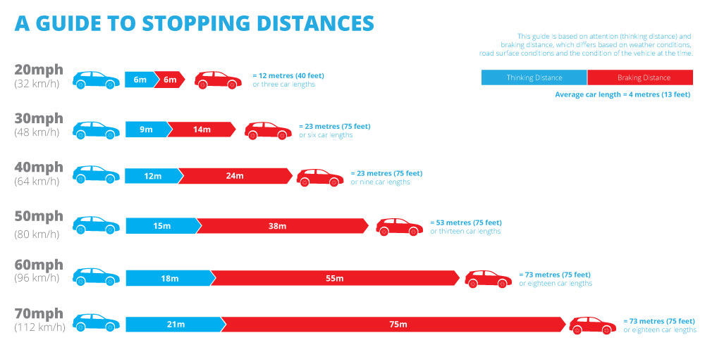 A Guide to Braking Stopping Distances