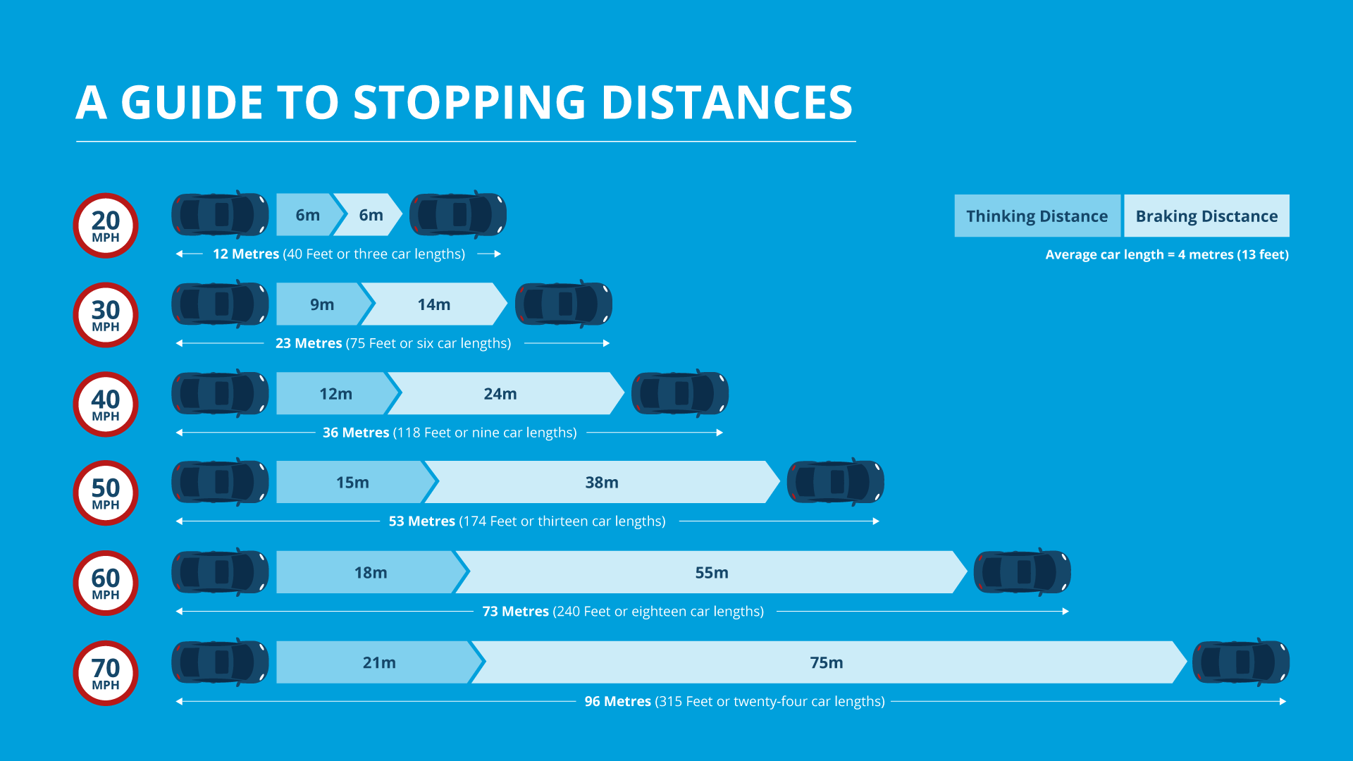 brake stopping distance chart