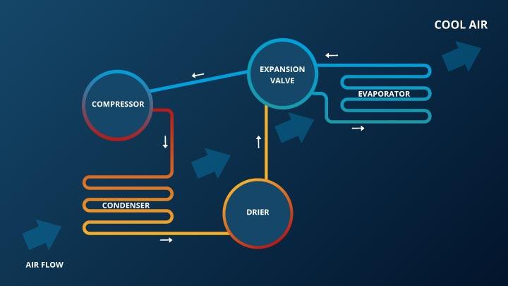 Схема обслуживания кондиционера