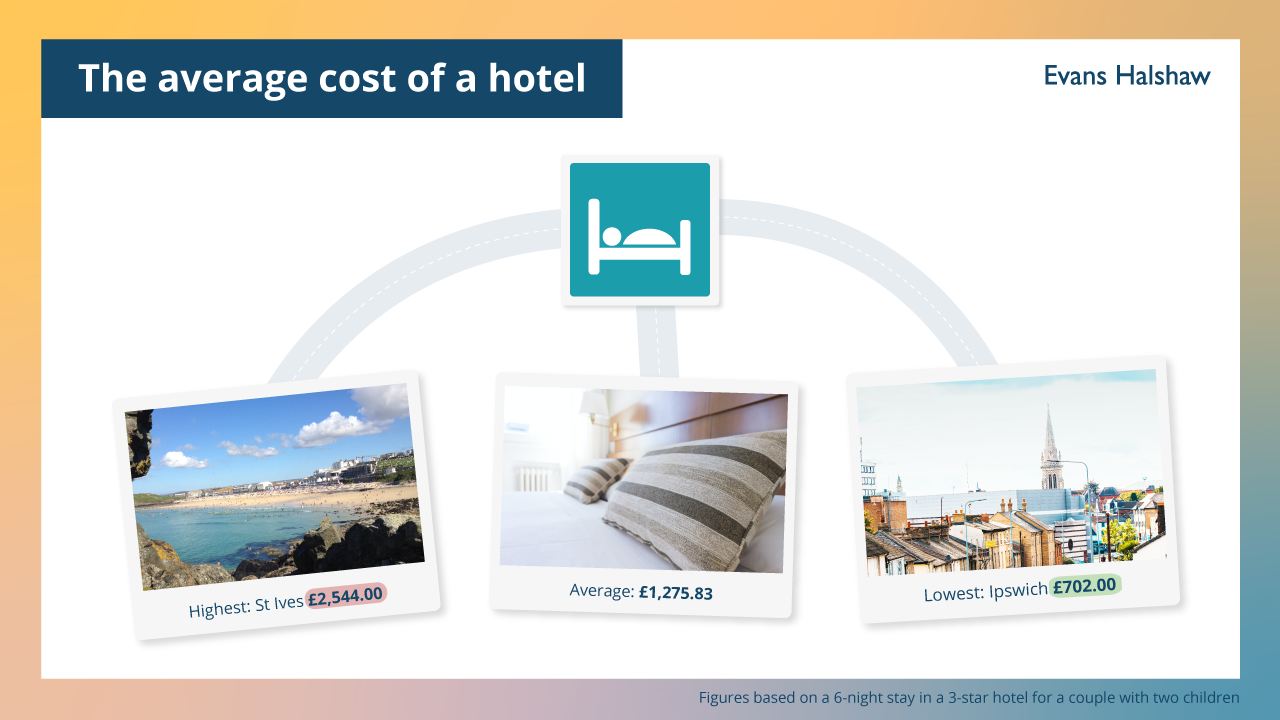 hotel costs infographic