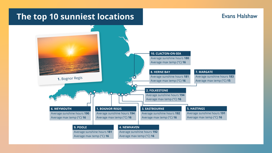 Sunniest staycations map