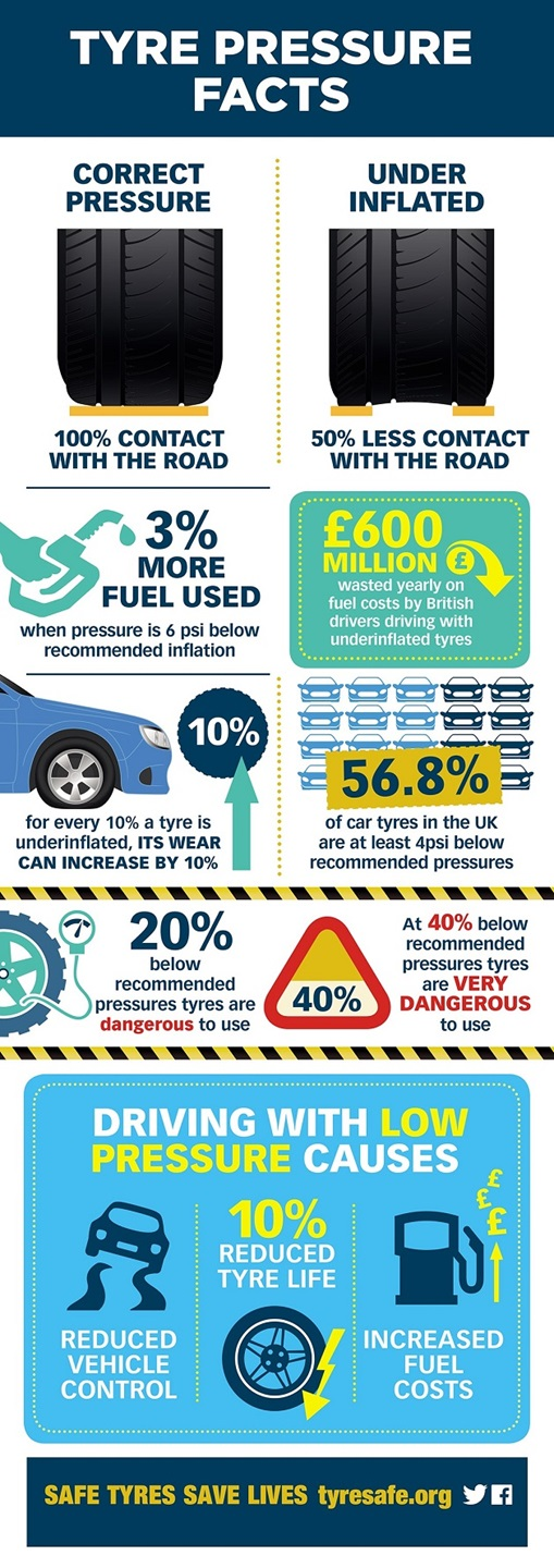 Tyre facts