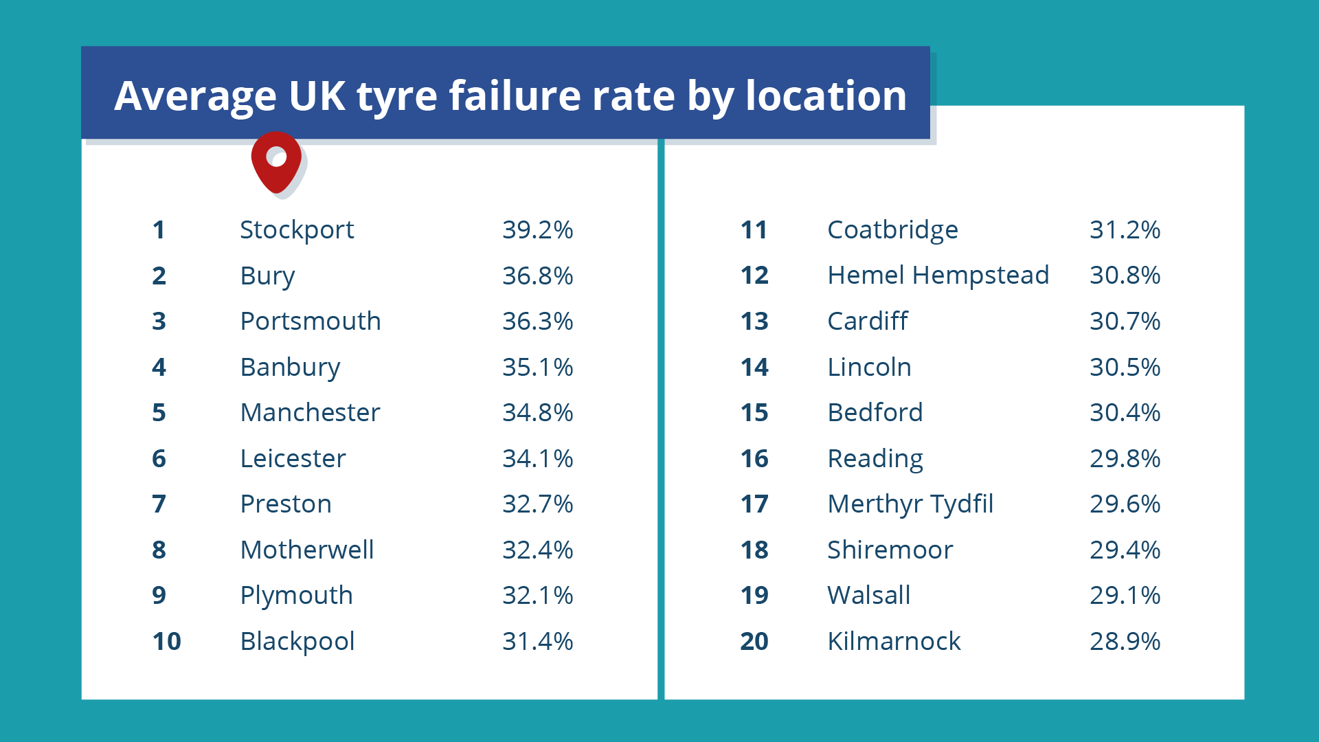 average uk tyre failure rate by location