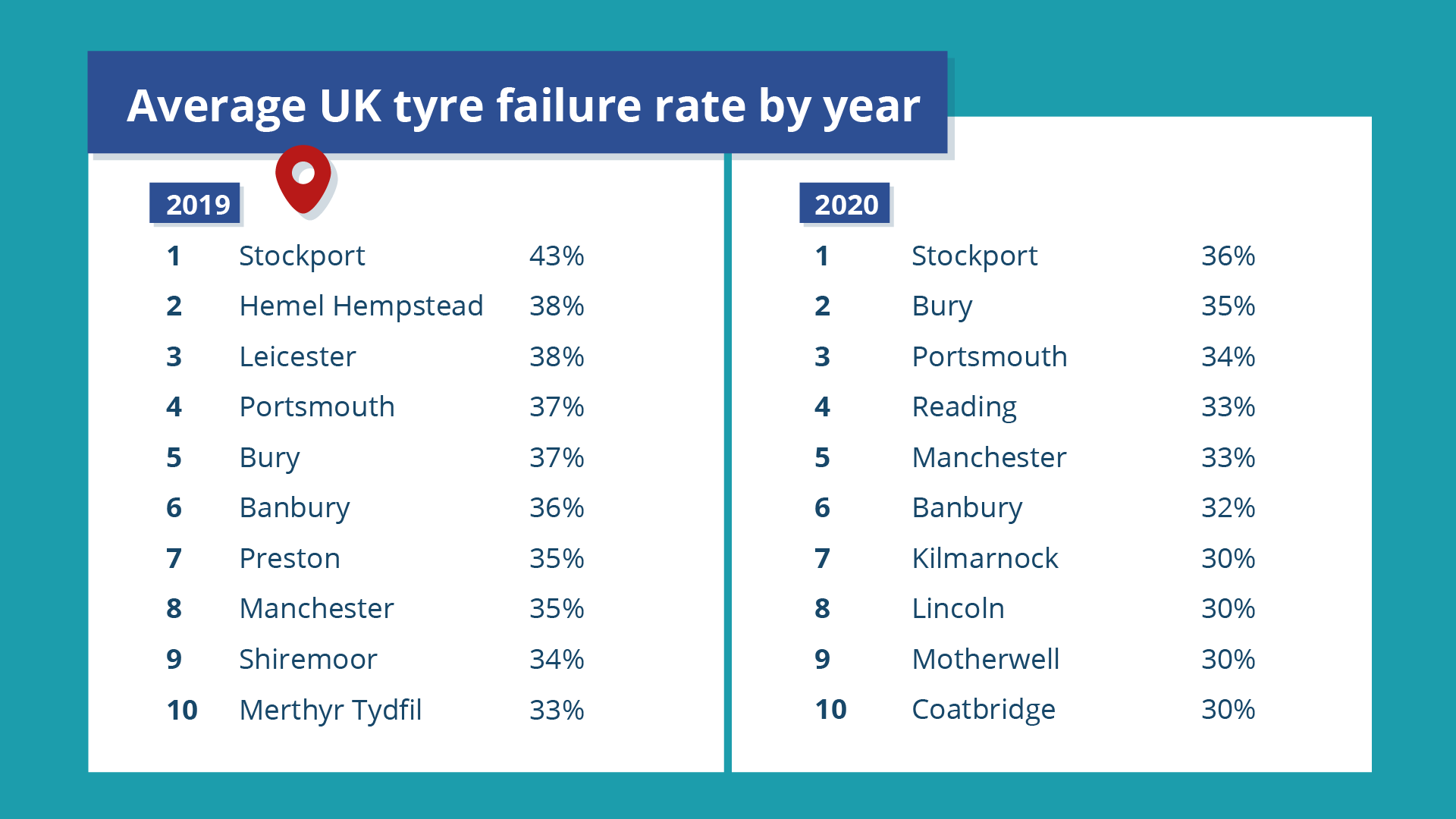 average uk tyre failure rate by year