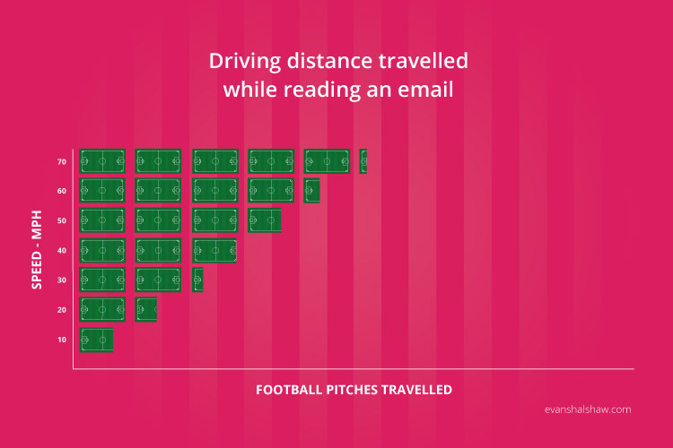 Distance Travelled While Writing an Email and Driving