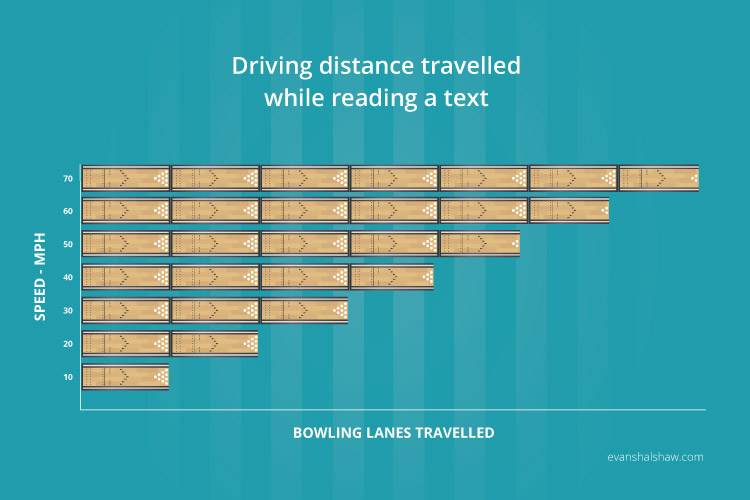 Distance Travelled While Reading a Text and Driving