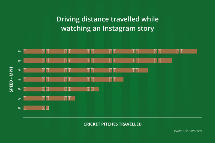 Distance Travelled While Watching an Instagram Story and Driving