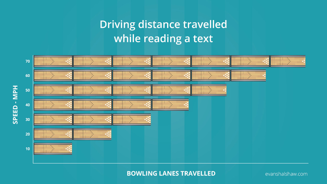 Driving Distance Travelled While Sending a Text