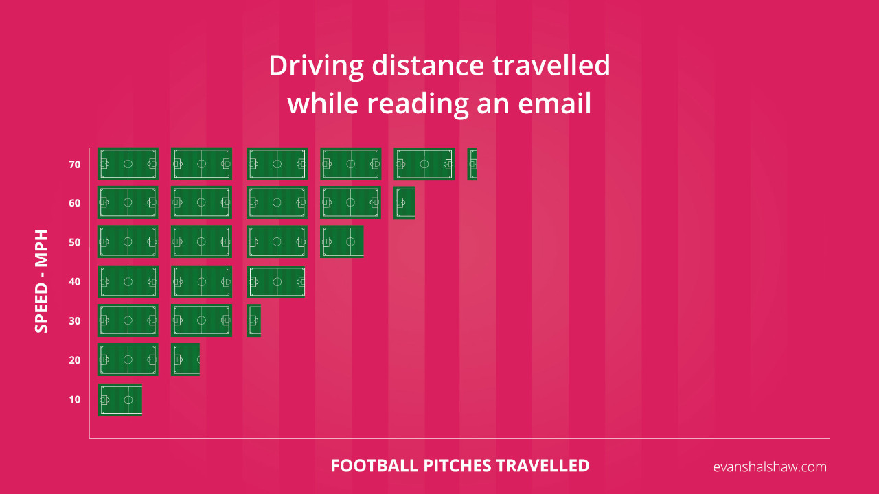 Driving Distance Travelled While Reading an Email