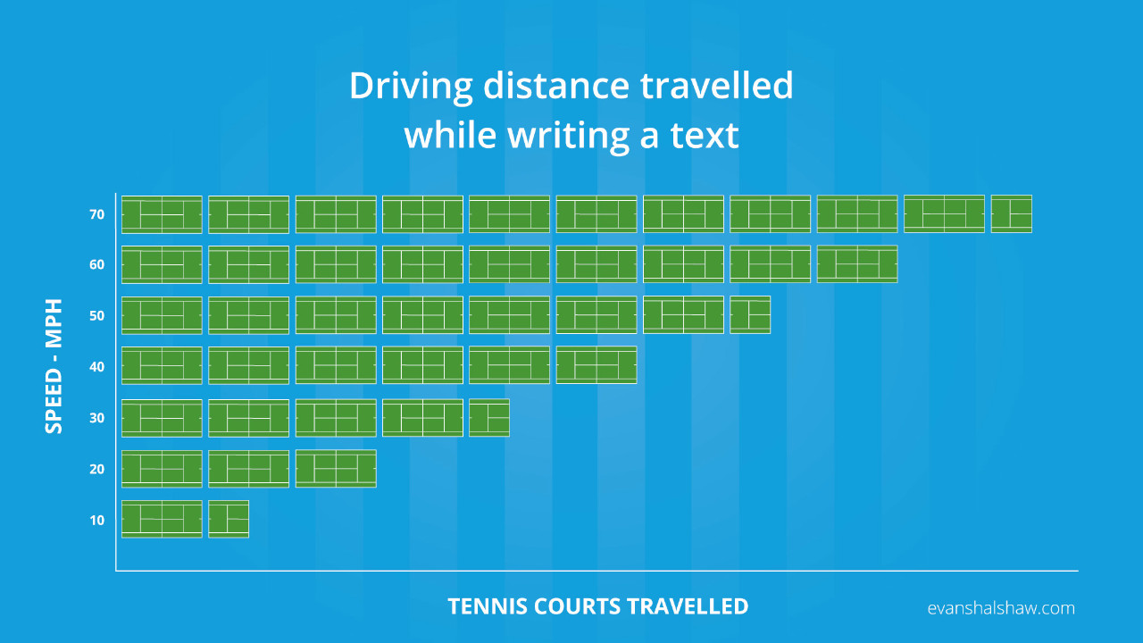 Driving Distance Travlled While Writing a Text