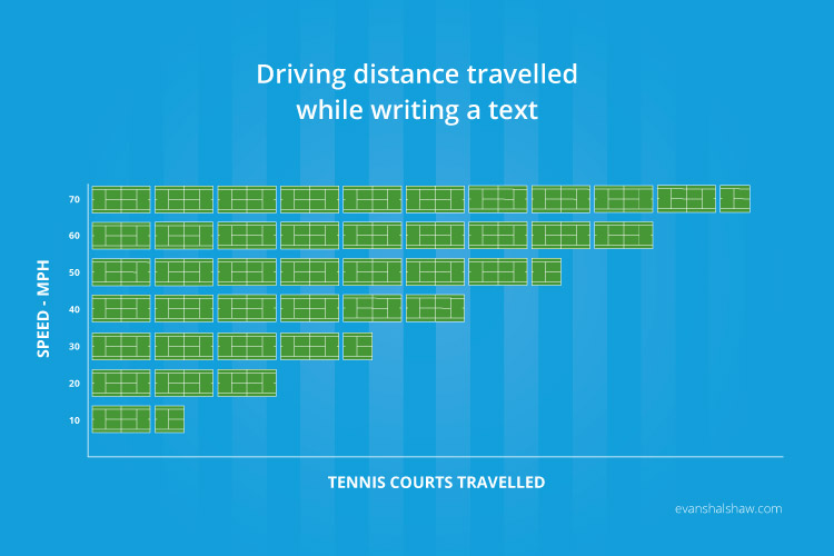 Distance Travelled While Writing a Text and Driving