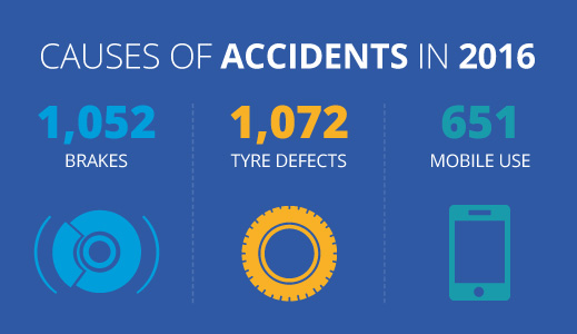 Causes of accidents in 2016 infographic