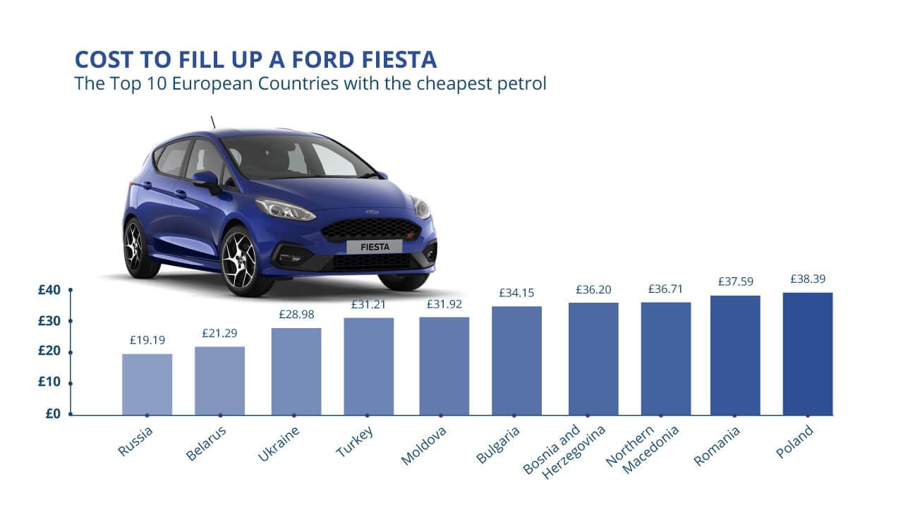 1280 Fiesta Europe