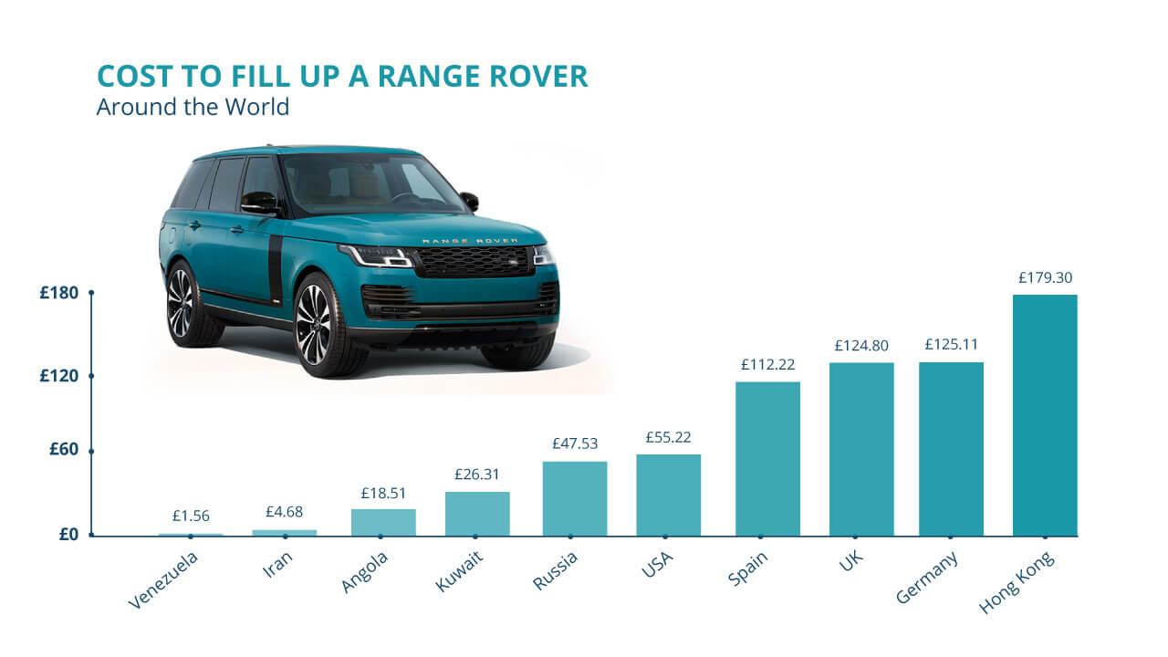 1280 Range Rover