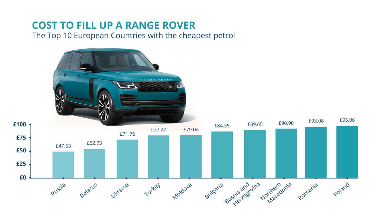 1280 Range Rover Europe