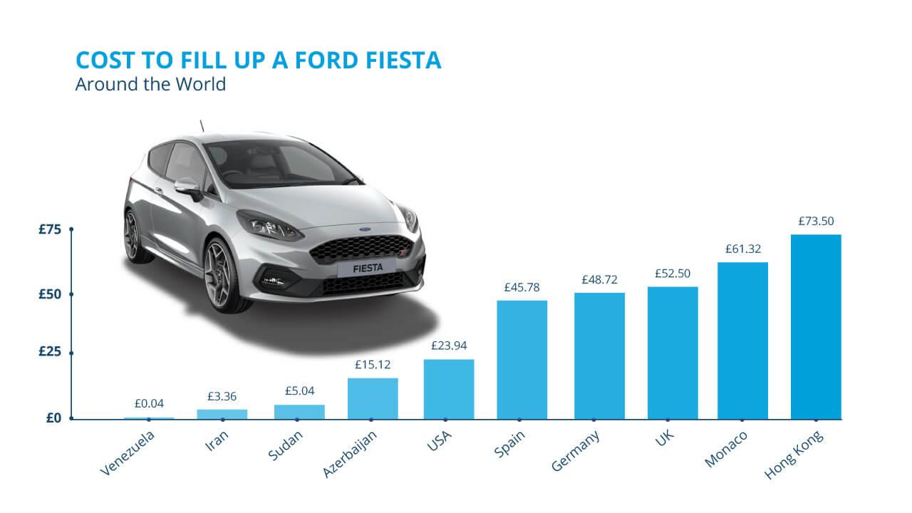 Fiesta Graph