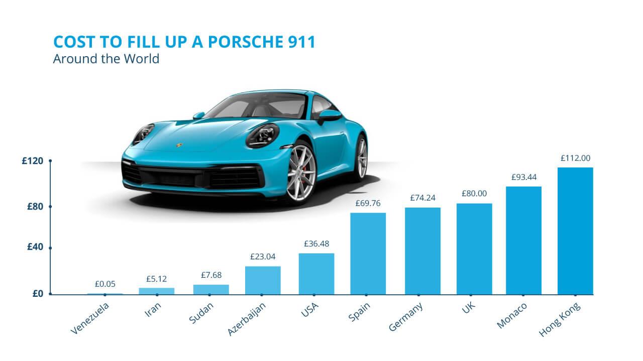 Porsche Graph