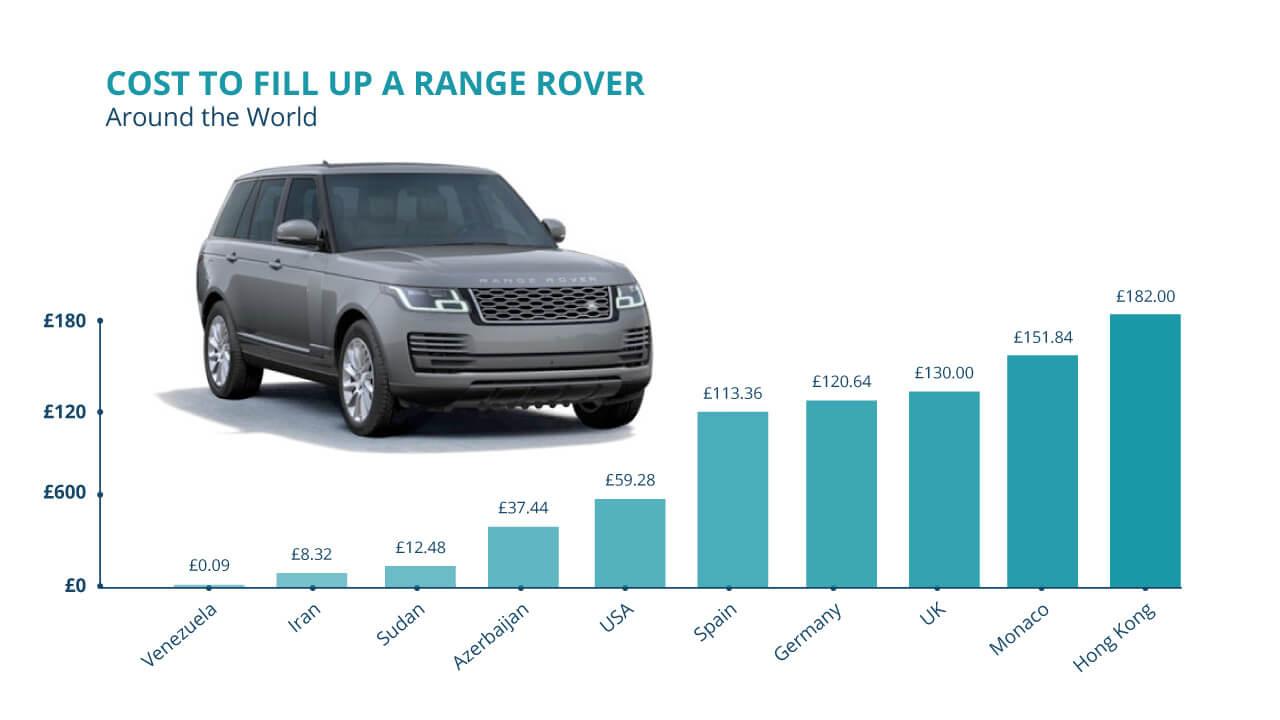 Range Rover Graph