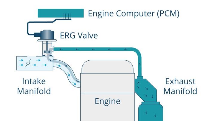 Diagram of an EGR system