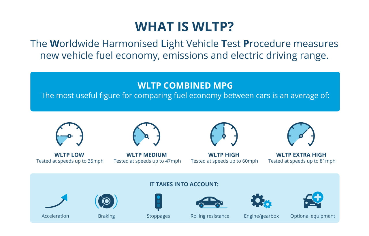 What is WLTP: WLTP Explained